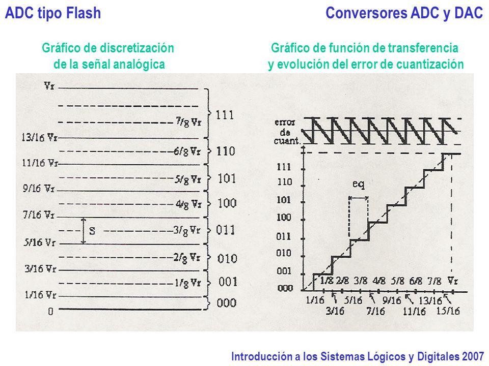 Introducción a los Sistemas Lógicos y Digitales 2007 Conversores ADC y DACADC tipo Flash Gráfico de discretización de la señal analógica Gráfico de función de transferencia y evolución del error de cuantización