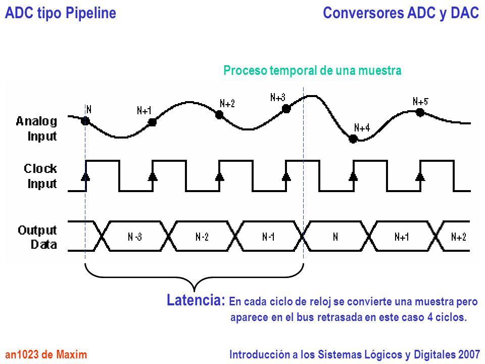 Introducción a los Sistemas Lógicos y Digitales 2007 Conversores ADC y DACADC tipo Pipeline an1023 de Maxim Proceso temporal de una muestra Latencia: En cada ciclo de reloj se convierte una muestra pero aparece en el bus retrasada en este caso 4 ciclos.