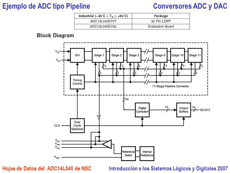 Introducción a los Sistemas Lógicos y Digitales 2007 Conversores ADC y DAC Hojas de Datos del ADC14L040 de NSC Ejemplo de ADC tipo Pipeline