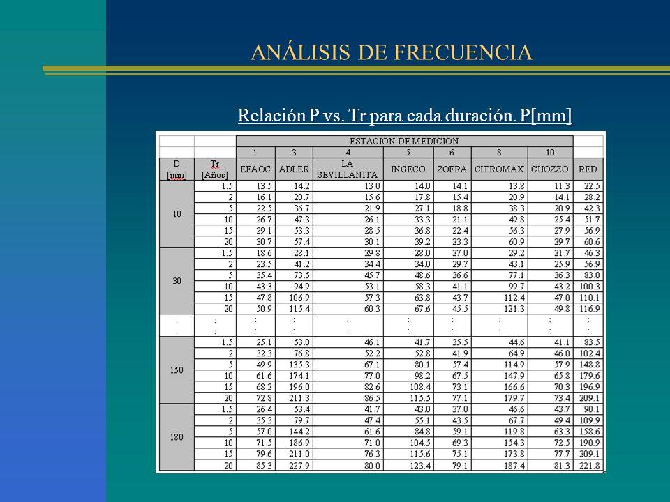 ANÁLISIS DE FRECUENCIA Relación P vs. Tr para cada duración. P[mm]