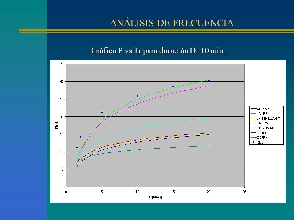 ANÁLISIS DE FRECUENCIA Gráfico P vs Tr para duración D=10 min.