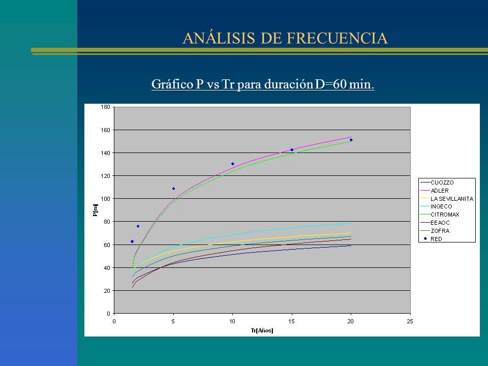 ANÁLISIS DE FRECUENCIA Gráfico P vs Tr para duración D=60 min.