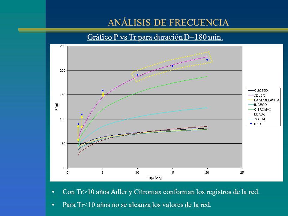 ANÁLISIS DE FRECUENCIA Gráfico P vs Tr para duración D=180 min. Para Tr<10 años no se alcanza los valores de la red. Con Tr>10 años Adler y Citromax c