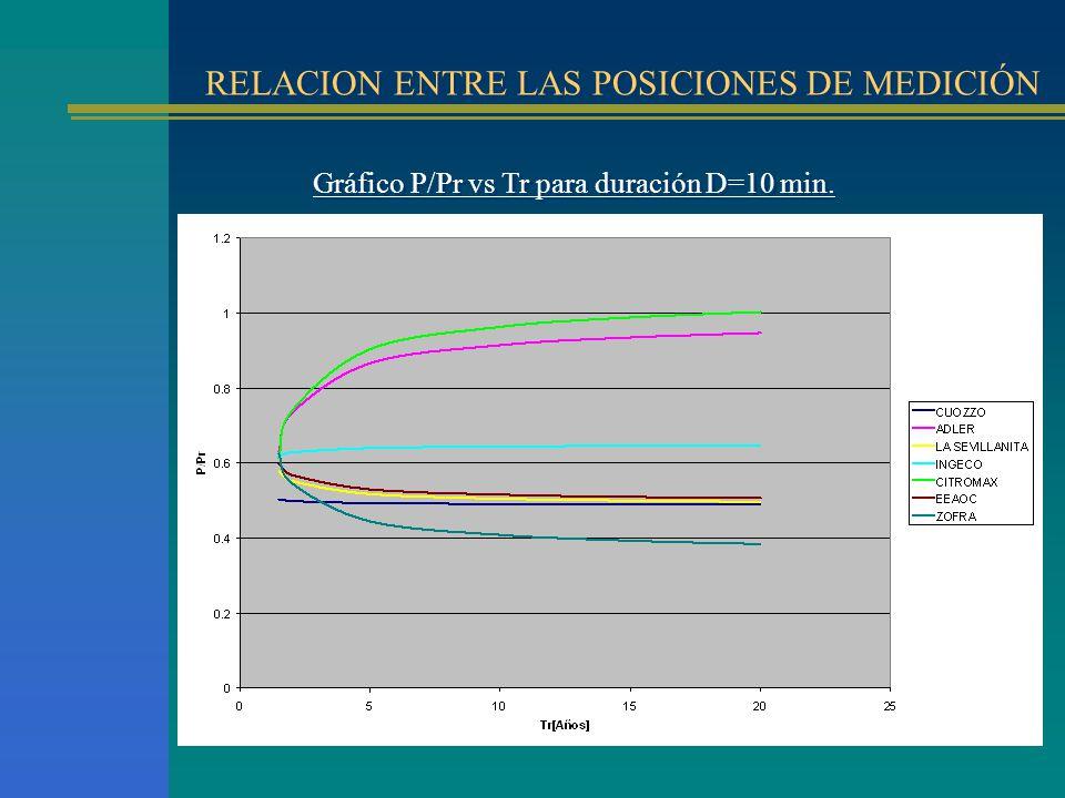RELACION ENTRE LAS POSICIONES DE MEDICIÓN Gráfico P/Pr vs Tr para duración D=10 min.