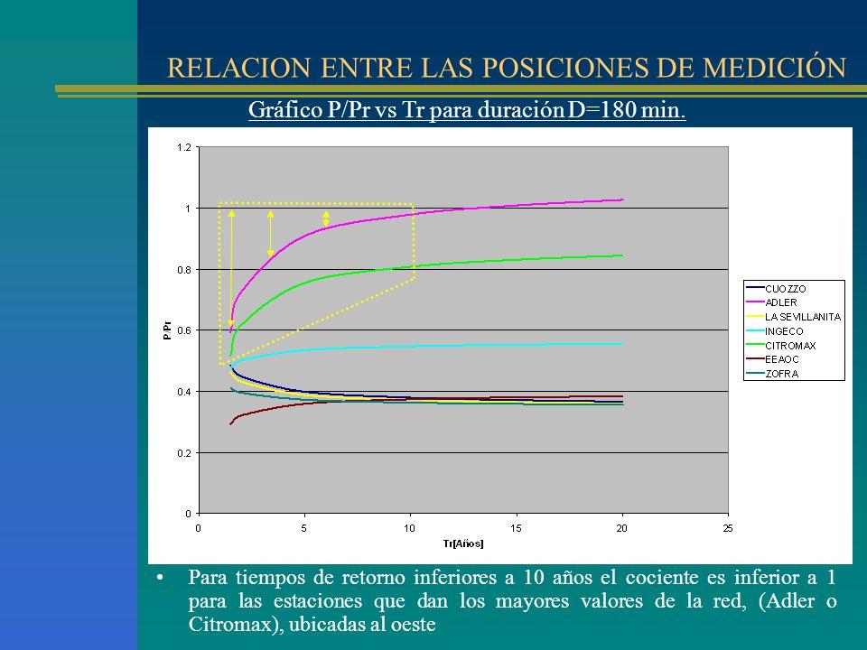 RELACION ENTRE LAS POSICIONES DE MEDICIÓN Gráfico P/Pr vs Tr para duración D=180 min. Para tiempos de retorno inferiores a 10 años el cociente es infe
