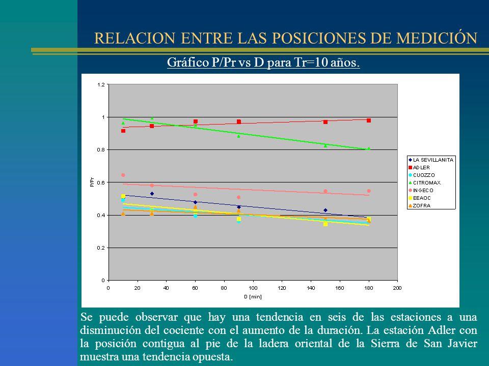 RELACION ENTRE LAS POSICIONES DE MEDICIÓN Gráfico P/Pr vs D para Tr=10 años. Se puede observar que hay una tendencia en seis de las estaciones a una d
