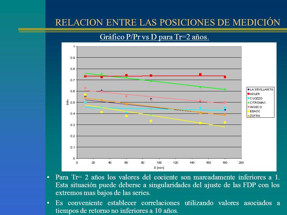 RELACION ENTRE LAS POSICIONES DE MEDICIÓN Gráfico P/Pr vs D para Tr=2 años. Para Tr= 2 años los valores del cociente son marcadamente inferiores a 1.