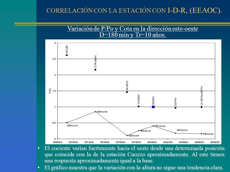 CORRELACIÓN CON LA ESTACIÓN CON I-D-R, (EEAOC). Variación de P/Po y Cota en la dirección este-oeste D=180 min y Tr=10 años. Variación de P/Po y Cota e