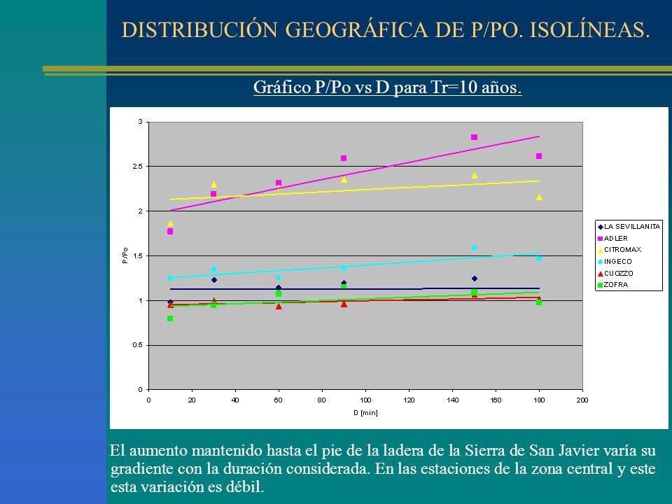 DISTRIBUCIÓN GEOGRÁFICA DE P/PO. ISOLÍNEAS. Gráfico P/Po vs D para Tr=10 años. El aumento mantenido hasta el pie de la ladera de la Sierra de San Javi