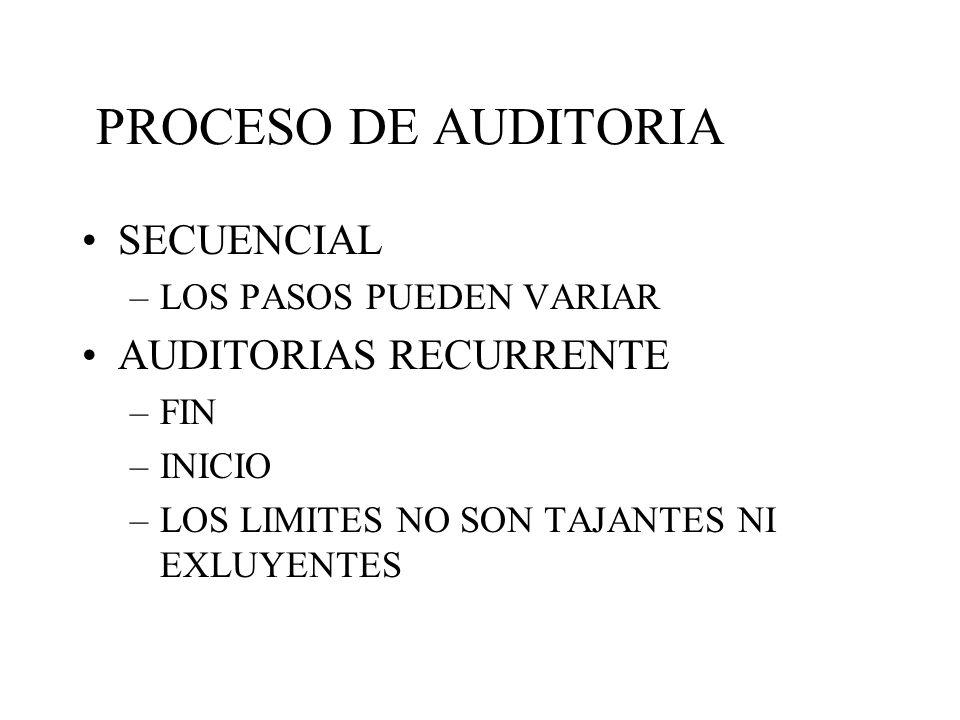 PROCESO DE AUDITORIA SECUENCIAL –LOS PASOS PUEDEN VARIAR AUDITORIAS RECURRENTE –FIN –INICIO –LOS LIMITES NO SON TAJANTES NI EXLUYENTES