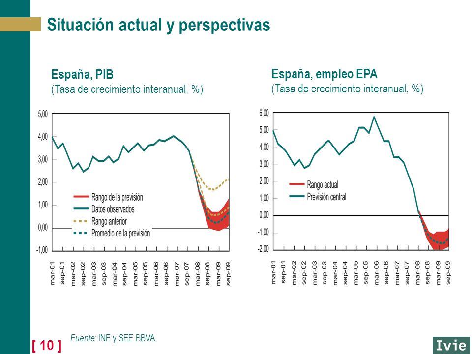 [ 10 ] Situación actual y perspectivas España, PIB (Tasa de crecimiento interanual, %) España, empleo EPA (Tasa de crecimiento interanual, %) Fuente : INE y SEE BBVA