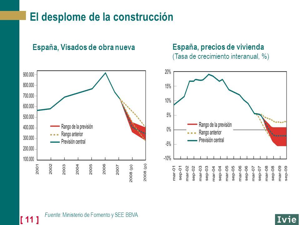 [ 11 ] El desplome de la construcción España, Visados de obra nueva España, precios de vivienda (Tasa de crecimiento interanual, %) Fuente : Ministerio de Fomento y SEE BBVA