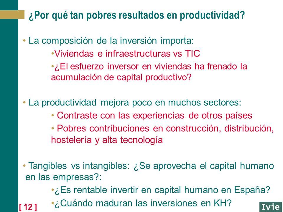 [ 12 ] ¿Por qué tan pobres resultados en productividad? La composición de la inversión importa: Viviendas e infraestructuras vs TIC ¿El esfuerzo inver