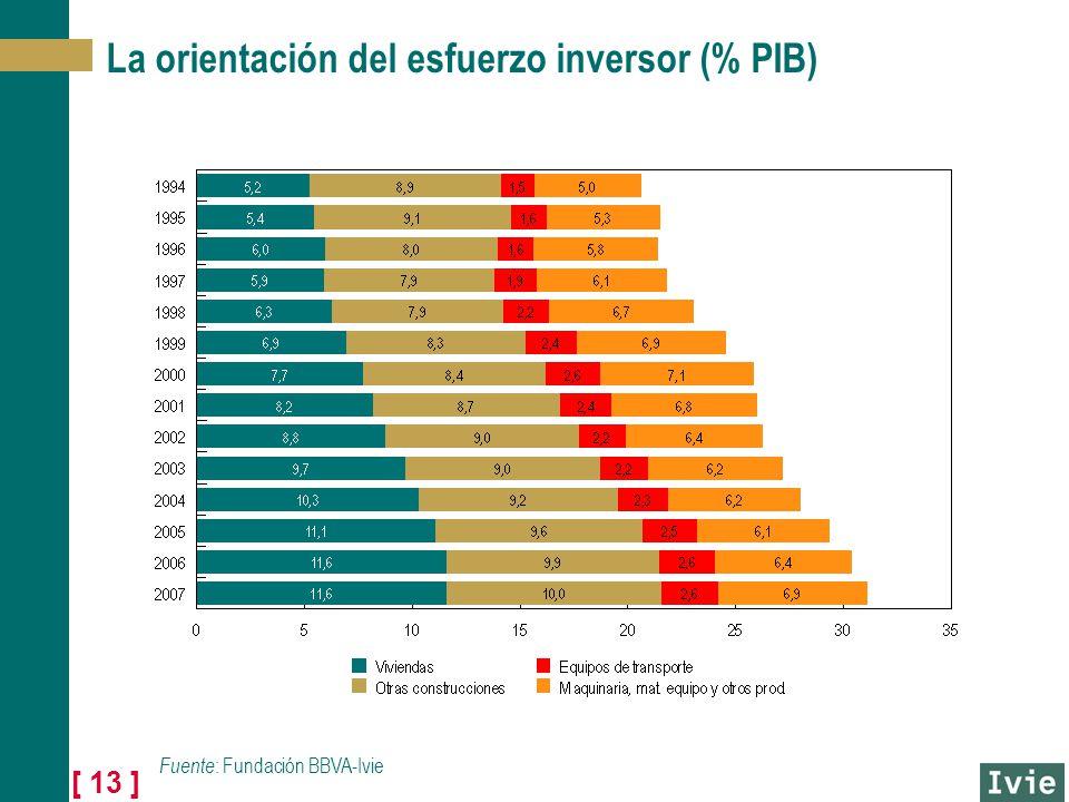 [ 13 ] La orientación del esfuerzo inversor (% PIB) Fuente : Fundación BBVA-Ivie