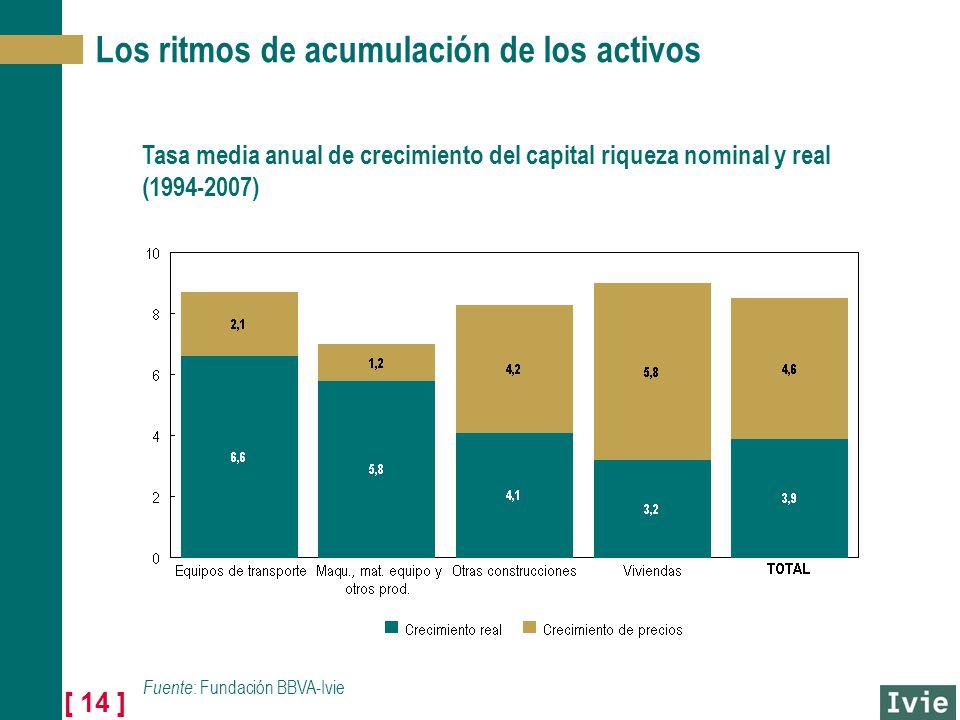 [ 14 ] Los ritmos de acumulación de los activos Tasa media anual de crecimiento del capital riqueza nominal y real (1994-2007) Fuente : Fundación BBVA