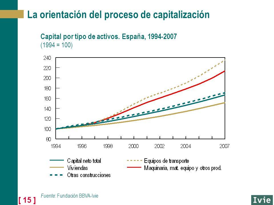 [ 15 ] La orientación del proceso de capitalización Capital por tipo de activos. España, 1994-2007 (1994 = 100) Fuente : Fundación BBVA-Ivie