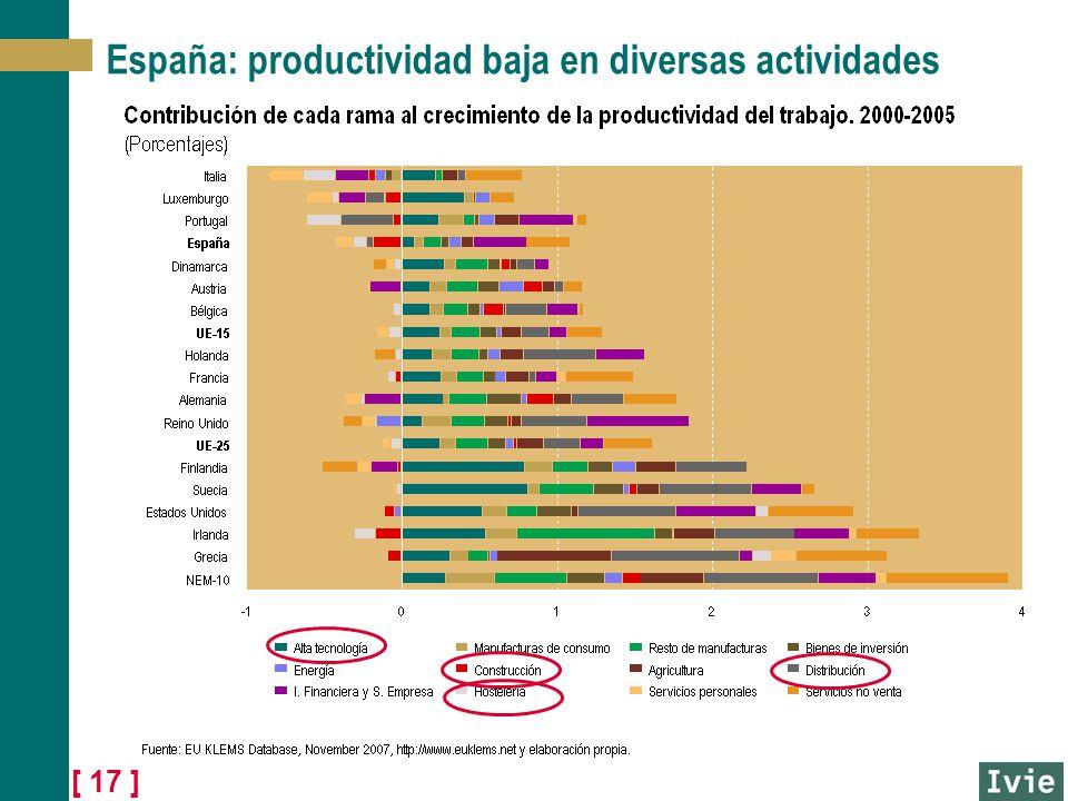 [ 17 ] España: productividad baja en diversas actividades