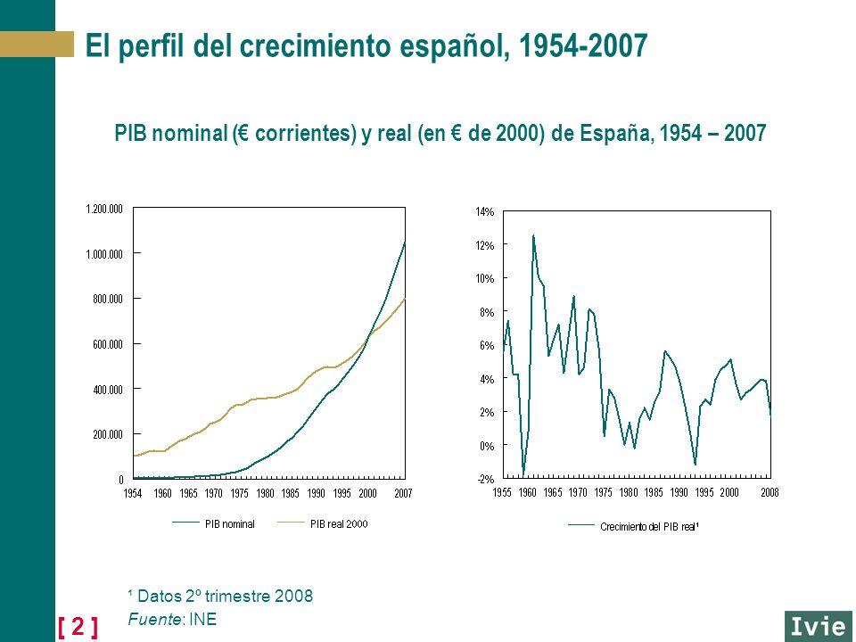 [ 2 ] El perfil del crecimiento español, 1954-2007 PIB nominal ( corrientes) y real (en de 2000) de España, 1954 – 2007 ¹ Datos 2º trimestre 2008 Fuente: INE