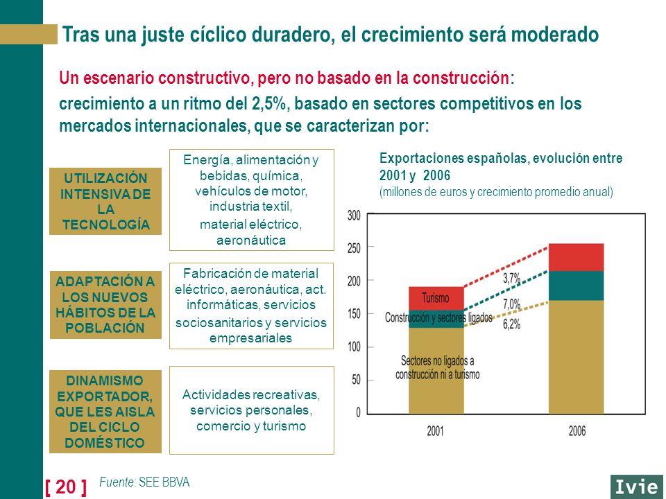 [ 20 ] Tras una juste cíclico duradero, el crecimiento será moderado Un escenario constructivo, pero no basado en la construcción: crecimiento a un ritmo del 2,5%, basado en sectores competitivos en los mercados internacionales, que se caracterizan por: UTILIZACIÓN INTENSIVA DE LA TECNOLOGÍA ADAPTACIÓN A LOS NUEVOS HÁBITOS DE LA POBLACIÓN DINAMISMO EXPORTADOR, QUE LES AISLA DEL CICLO DOMÉSTICO Fabricación de material eléctrico, aeronáutica, act.