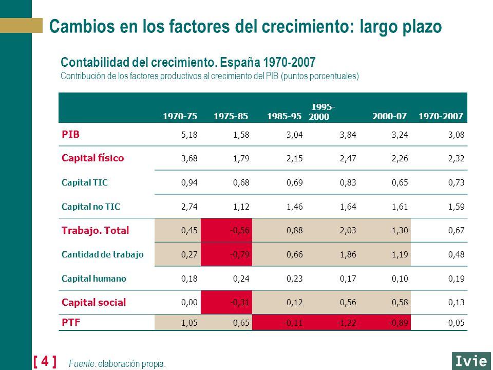 [ 4 ] Cambios en los factores del crecimiento: largo plazo Contabilidad del crecimiento. España 1970-2007 Contribución de los factores productivos al