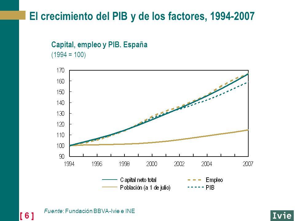 [ 6 ] El crecimiento del PIB y de los factores, 1994-2007 Fuente: Fundación BBVA-Ivie e INE Capital, empleo y PIB. España (1994 = 100)