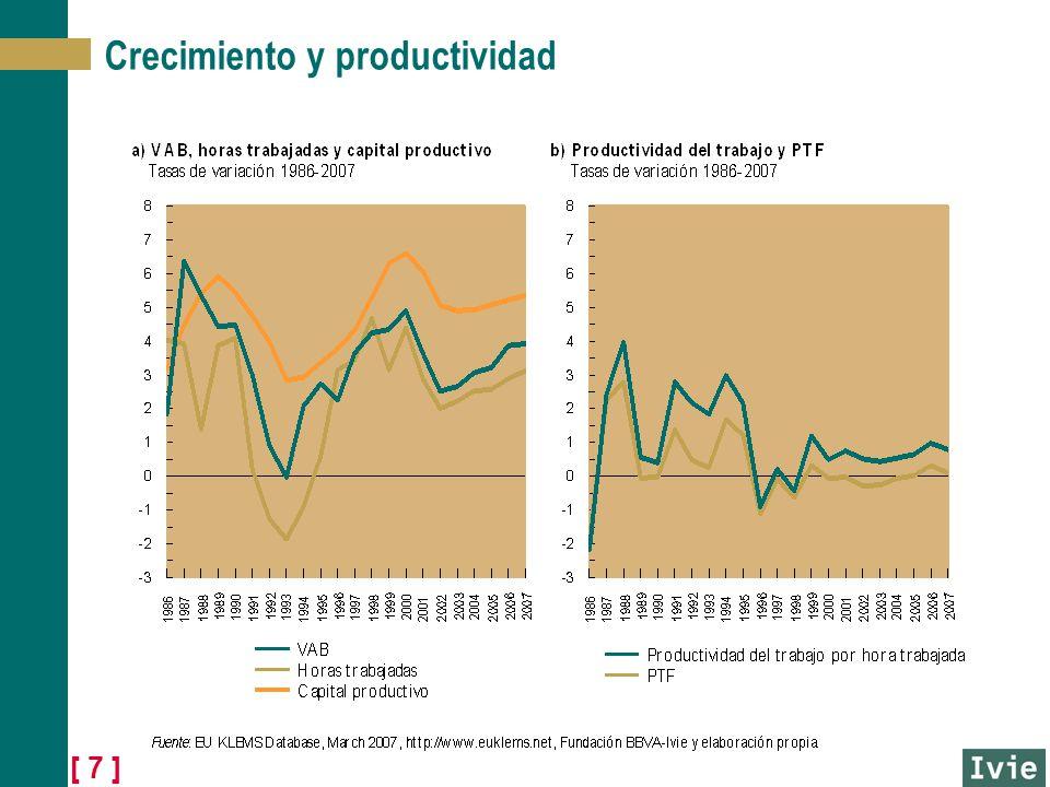 [ 7 ] Crecimiento y productividad