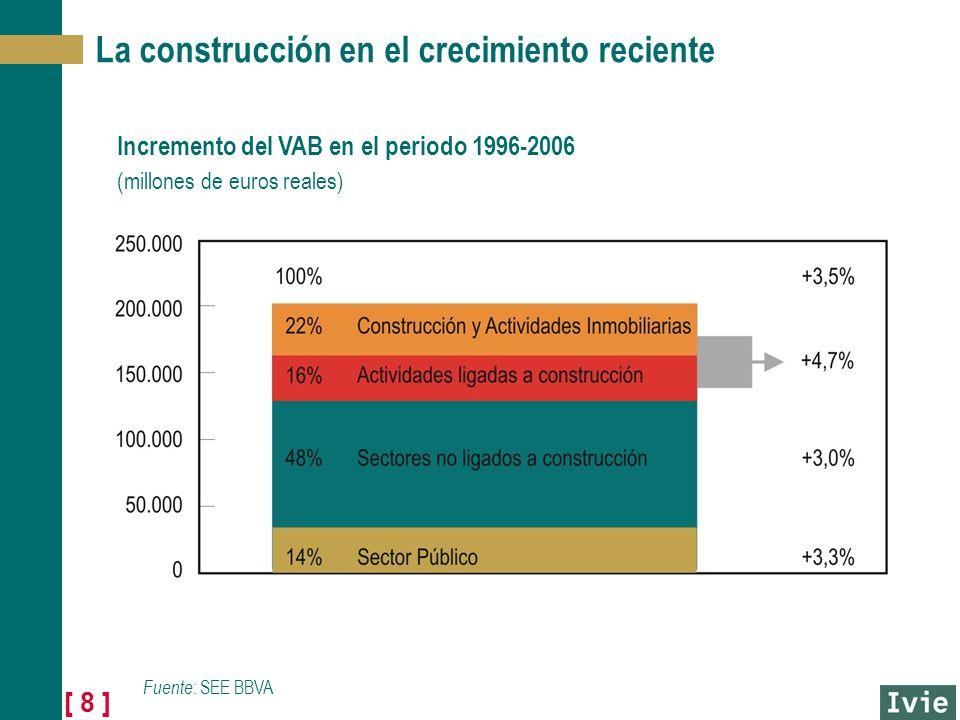 [ 8 ] La construcción en el crecimiento reciente Incremento del VAB en el periodo 1996-2006 (millones de euros reales) Fuente : SEE BBVA