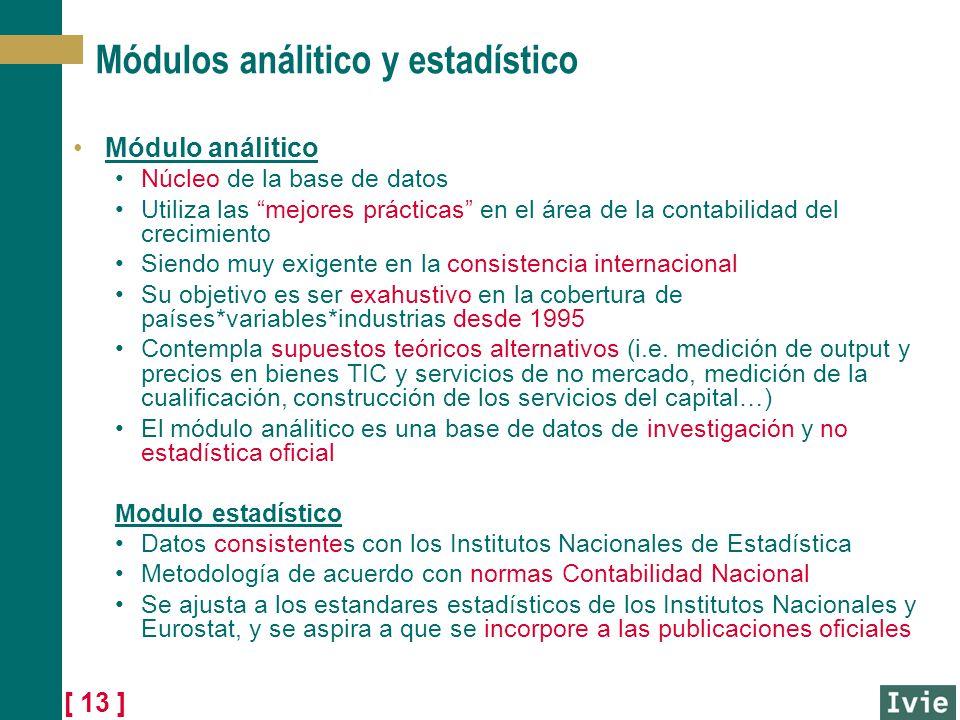 [ 13 ] Módulos análitico y estadístico Módulo análitico Núcleo de la base de datos Utiliza las mejores prácticas en el área de la contabilidad del cre