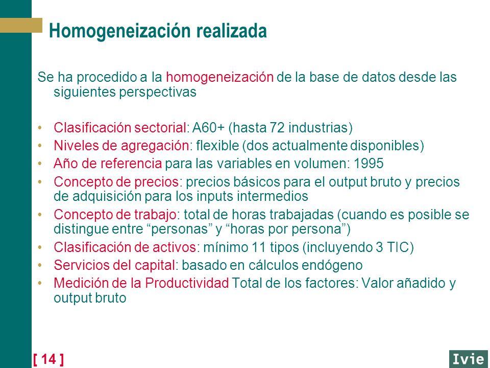 [ 14 ] Homogeneización realizada Se ha procedido a la homogeneización de la base de datos desde las siguientes perspectivas Clasificación sectorial: A