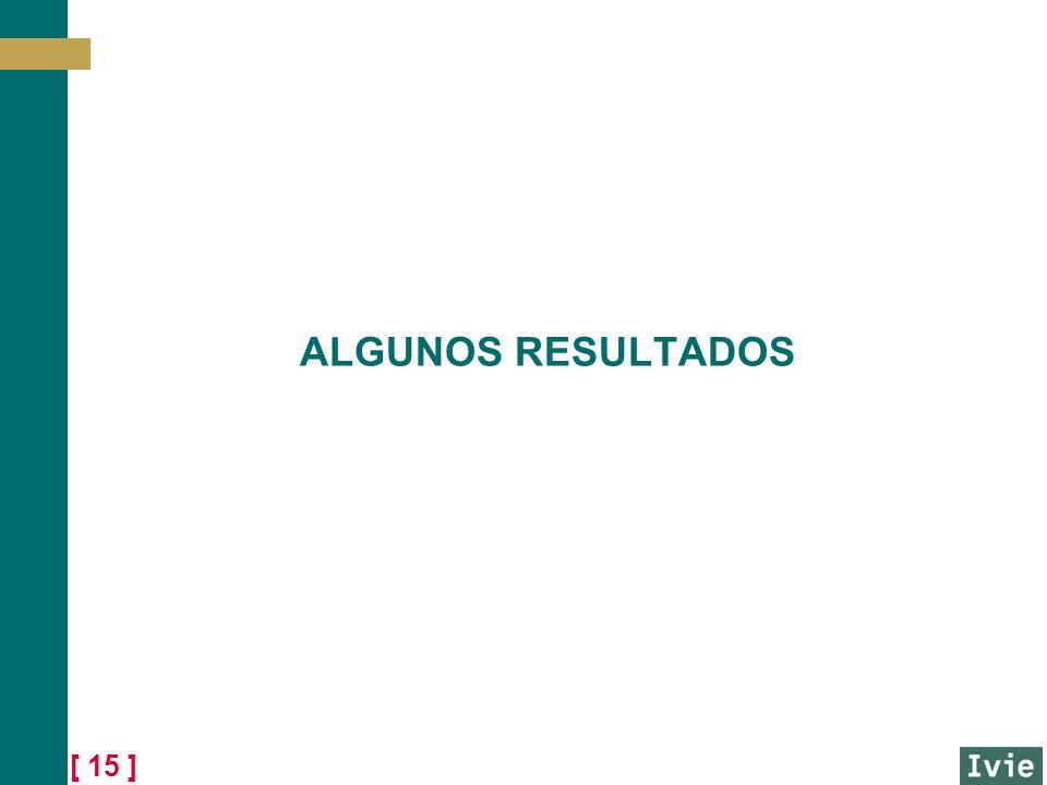 [ 15 ] ALGUNOS RESULTADOS