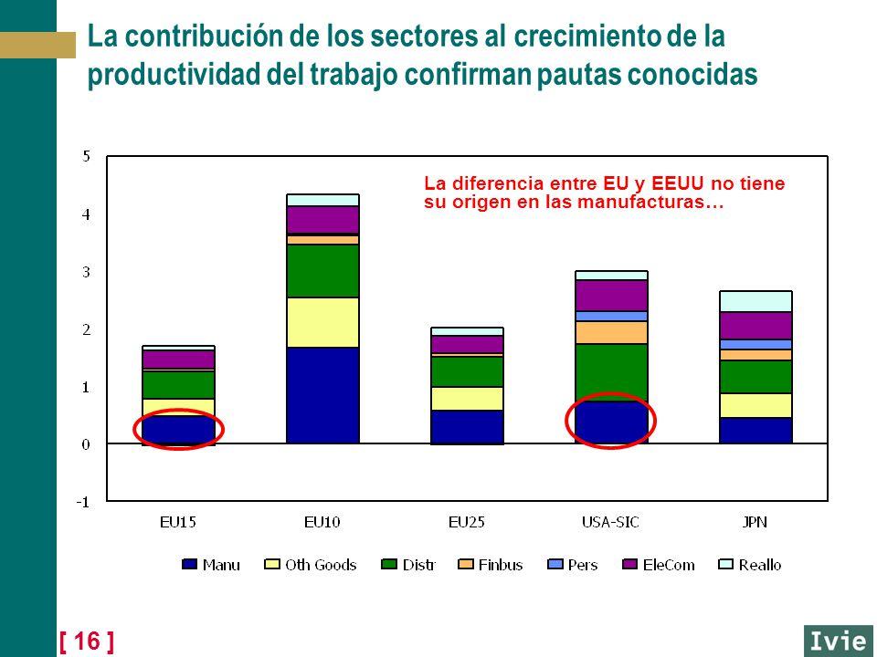 [ 16 ] La contribución de los sectores al crecimiento de la productividad del trabajo confirman pautas conocidas La diferencia entre EU y EEUU no tien
