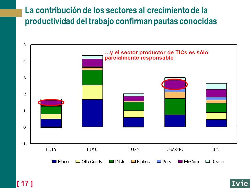 [ 17 ] La contribución de los sectores al crecimiento de la productividad del trabajo confirman pautas conocidas …y el sector productor de TICs es sól
