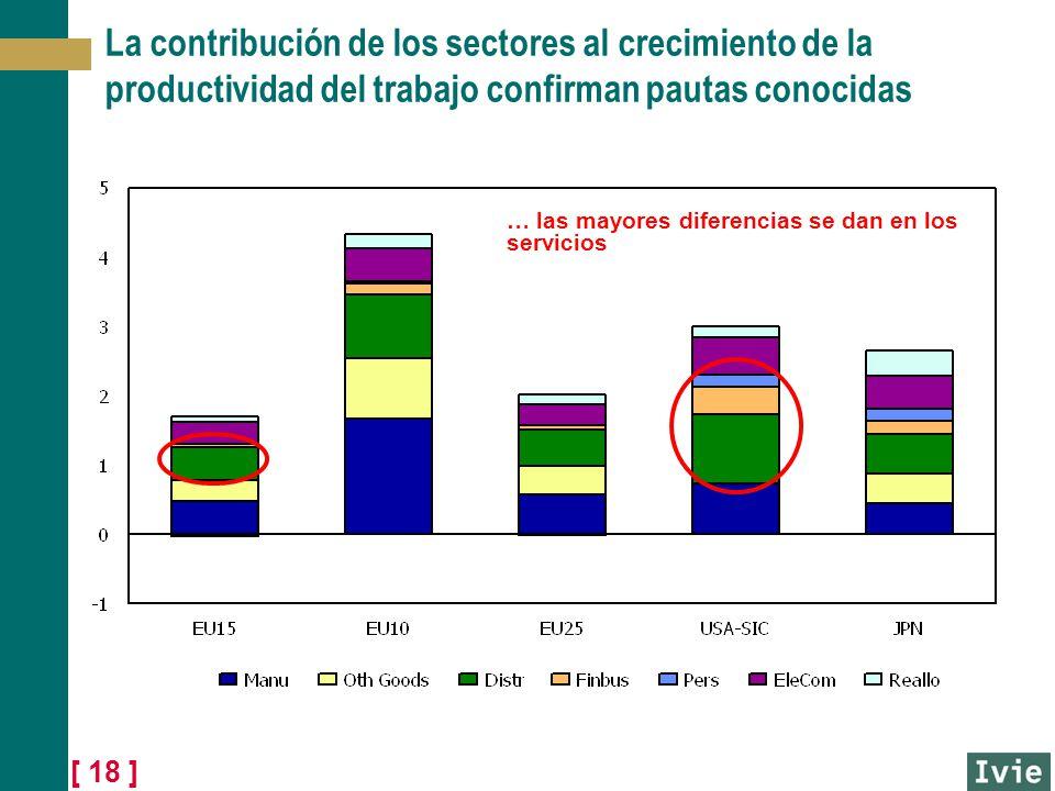 [ 18 ] La contribución de los sectores al crecimiento de la productividad del trabajo confirman pautas conocidas … las mayores diferencias se dan en l