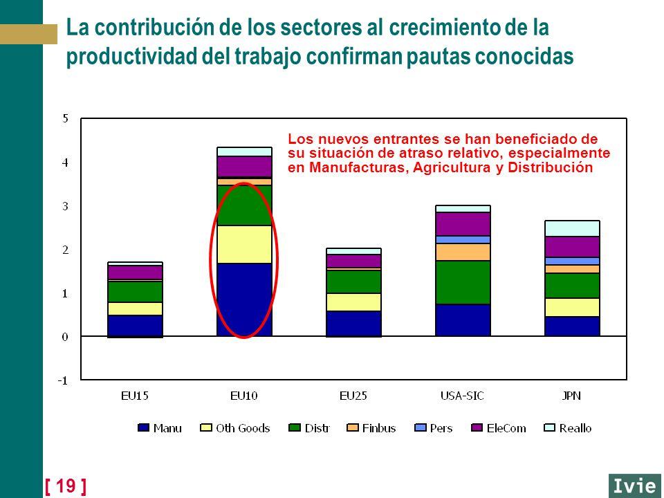 [ 19 ] La contribución de los sectores al crecimiento de la productividad del trabajo confirman pautas conocidas Los nuevos entrantes se han beneficia