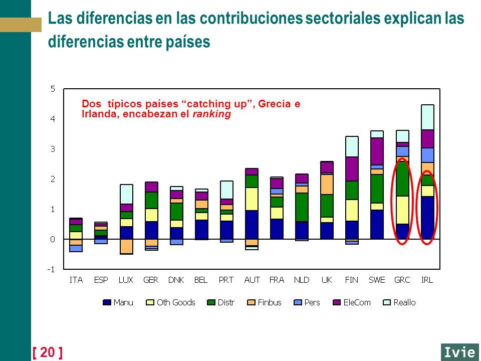 [ 20 ] Las diferencias en las contribuciones sectoriales explican las diferencias entre países Dos típicos países catching up, Grecia e Irlanda, encab