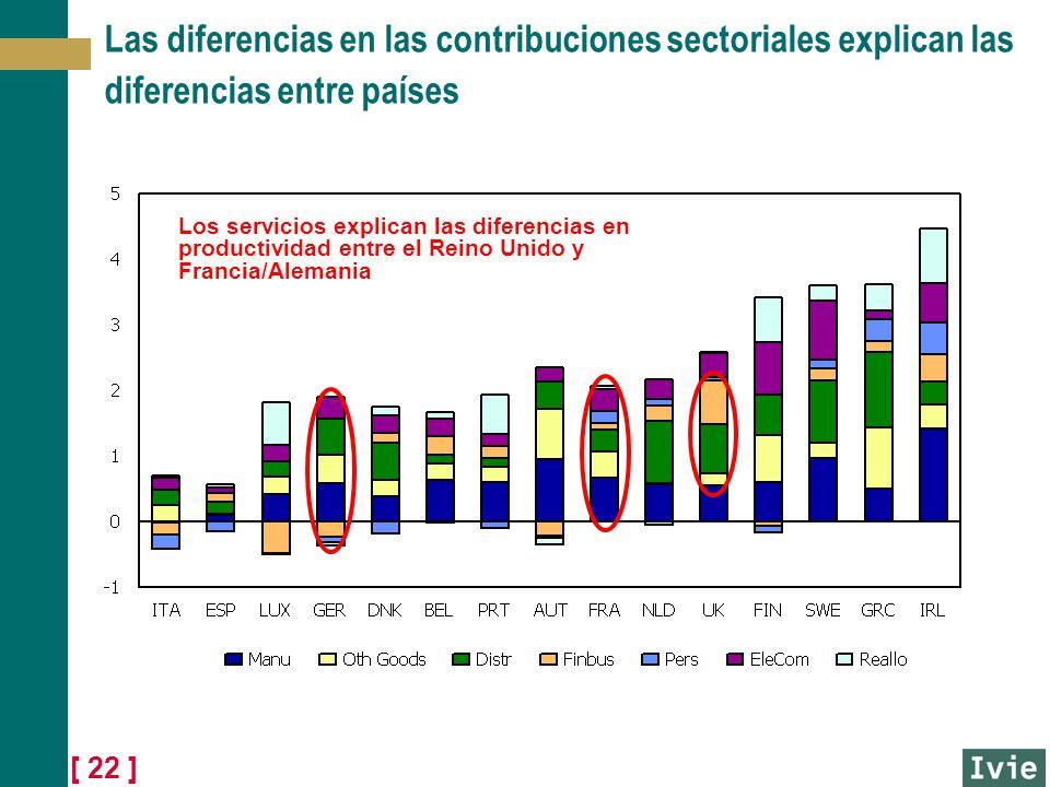 [ 22 ] Las diferencias en las contribuciones sectoriales explican las diferencias entre países Los servicios explican las diferencias en productividad