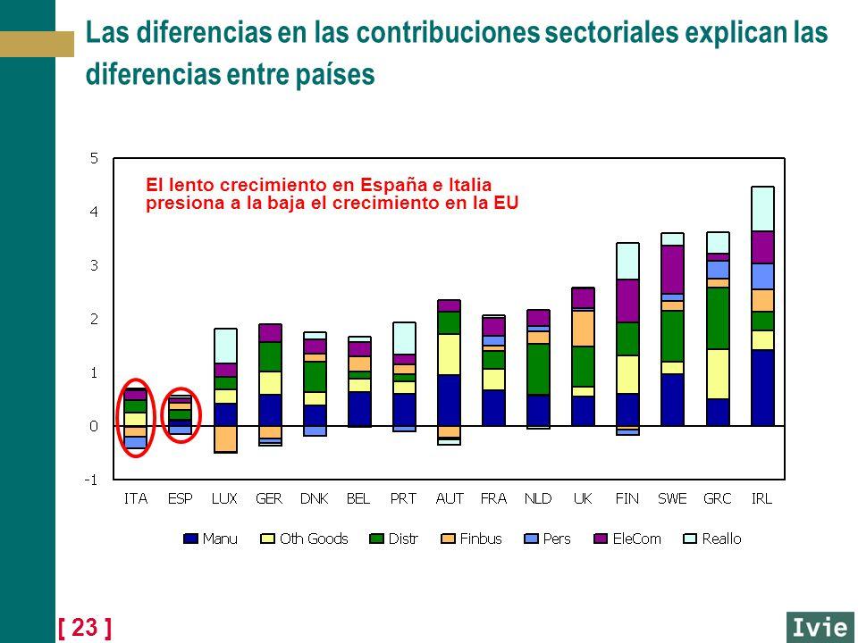 [ 23 ] Las diferencias en las contribuciones sectoriales explican las diferencias entre países El lento crecimiento en España e Italia presiona a la b