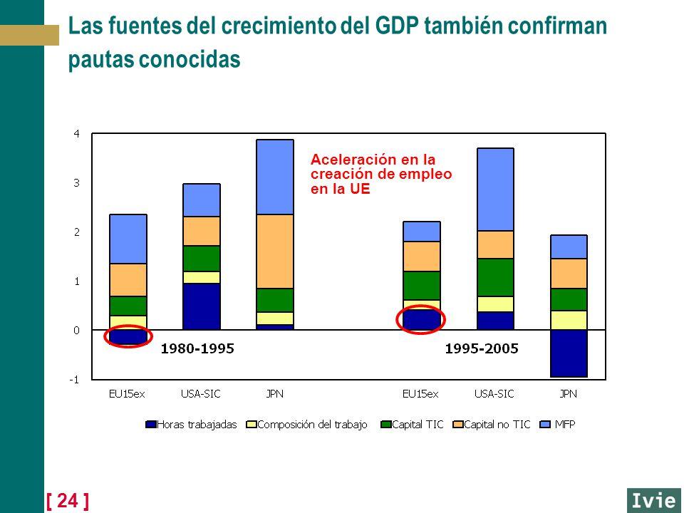 [ 24 ] Las fuentes del crecimiento del GDP también confirman pautas conocidas Aceleración en la creación de empleo en la UE