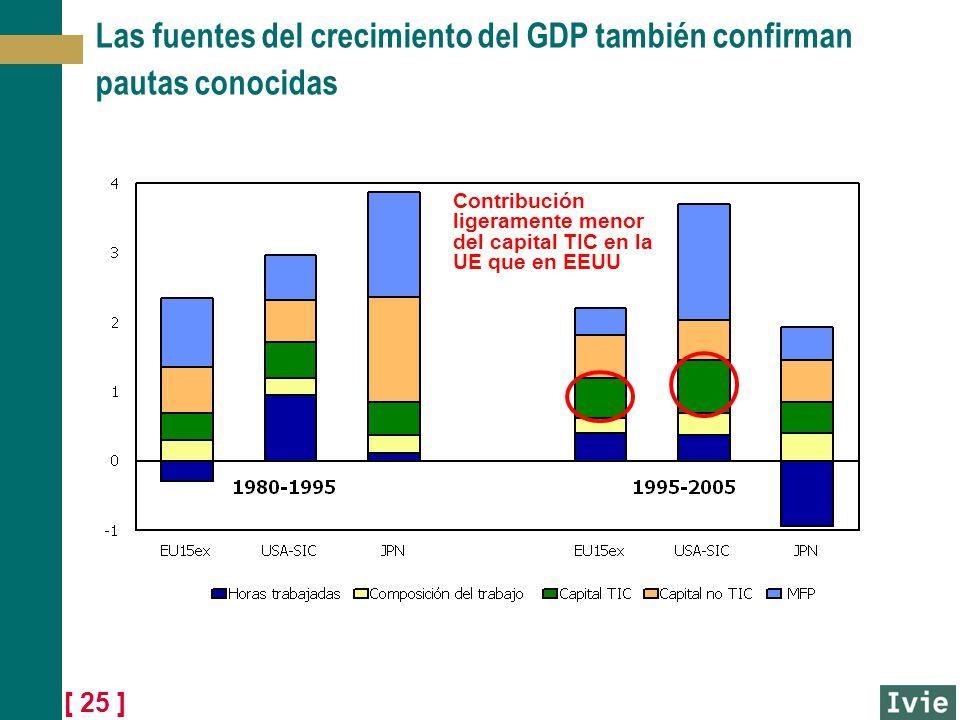 [ 25 ] Las fuentes del crecimiento del GDP también confirman pautas conocidas Contribución ligeramente menor del capital TIC en la UE que en EEUU