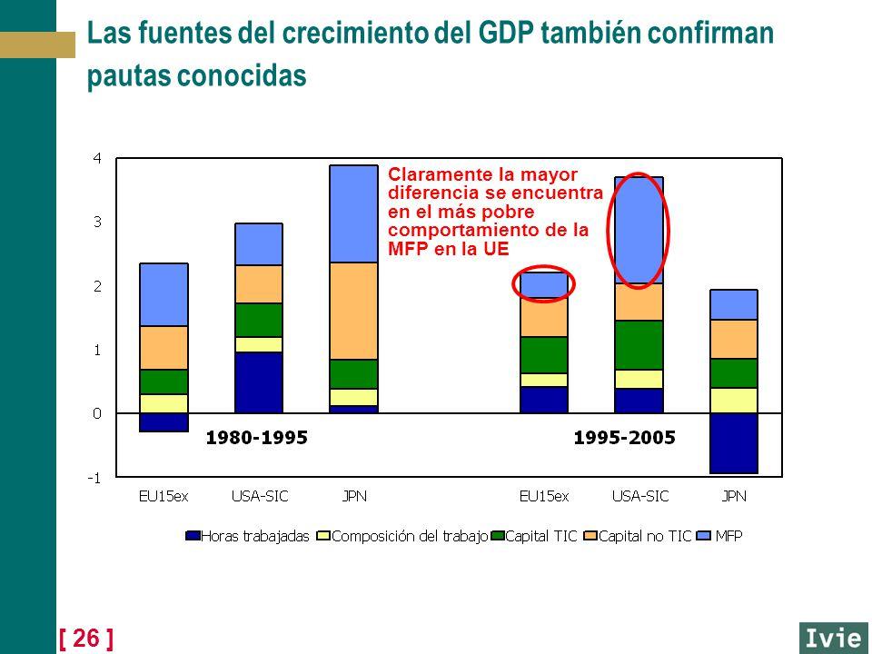 [ 26 ] Las fuentes del crecimiento del GDP también confirman pautas conocidas Claramente la mayor diferencia se encuentra en el más pobre comportamien