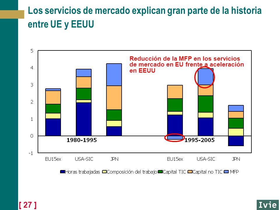 [ 27 ] Los servicios de mercado explican gran parte de la historia entre UE y EEUU Reducción de la MFP en los servicios de mercado en EU frente a acel