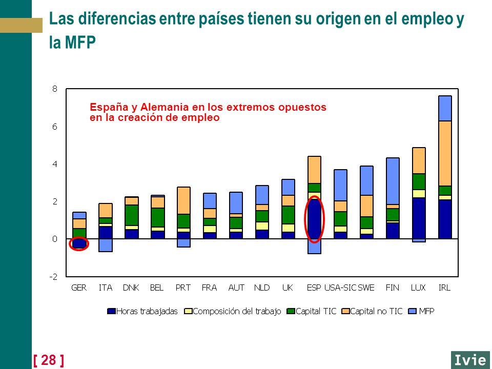 [ 28 ] Las diferencias entre países tienen su origen en el empleo y la MFP España y Alemania en los extremos opuestos en la creación de empleo