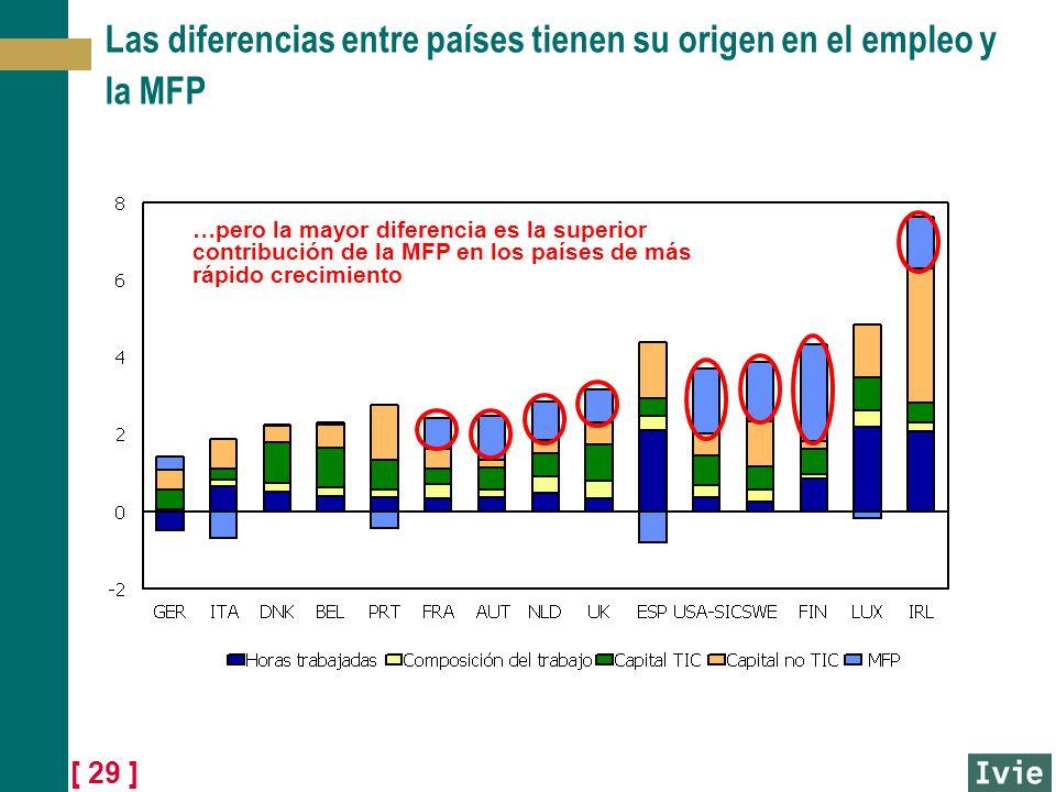 [ 29 ] Las diferencias entre países tienen su origen en el empleo y la MFP …pero la mayor diferencia es la superior contribución de la MFP en los país
