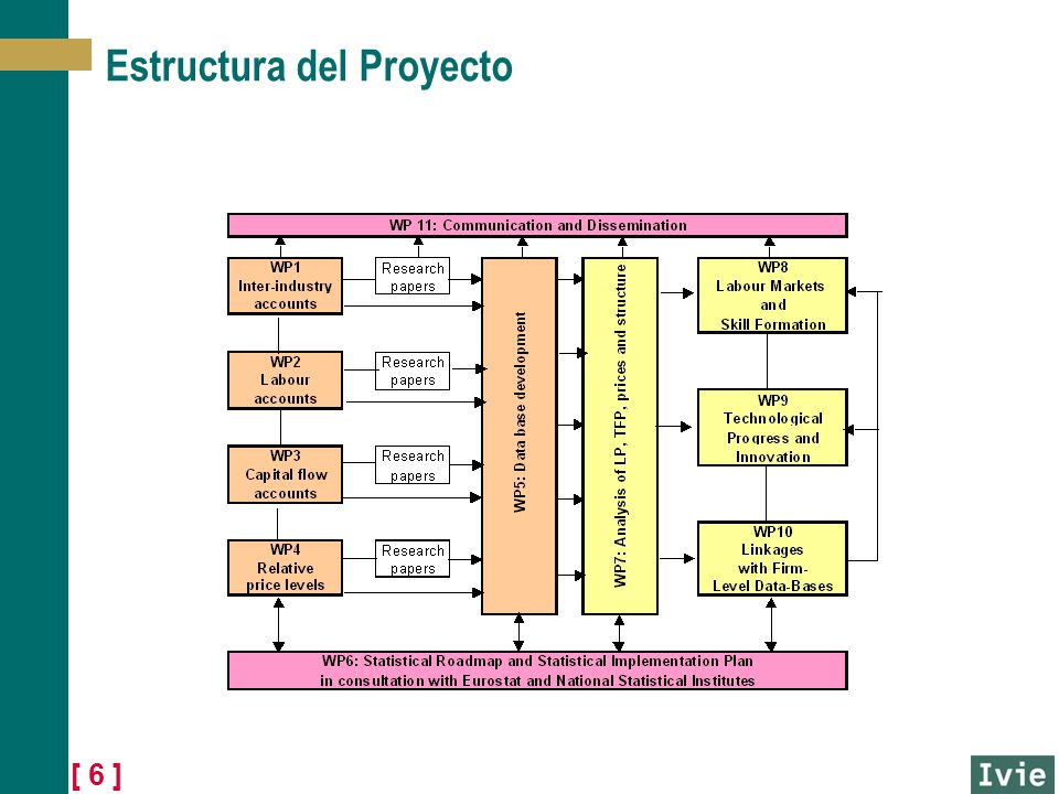 [ 6 ] Estructura del Proyecto