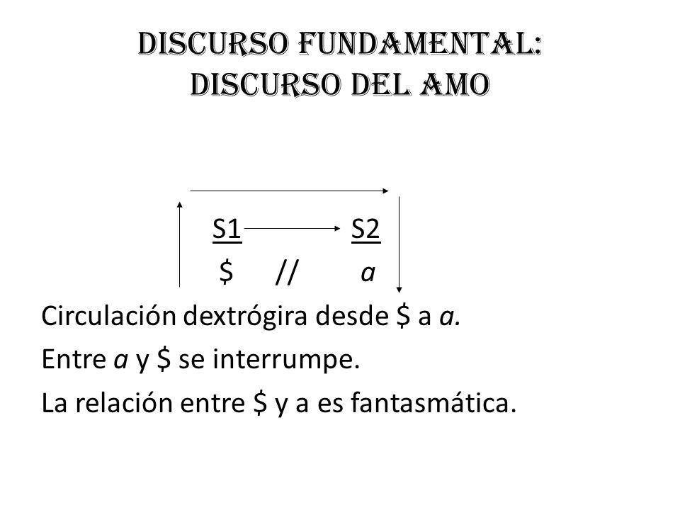 Discurso fundamental: Discurso del Amo S1 S2 $ // a Circulación dextrógira desde $ a a. Entre a y $ se interrumpe. La relación entre $ y a es fantasmá