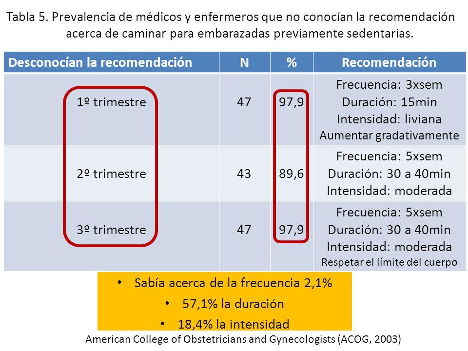 Resultados Sabía acerca de la frecuencia 2,1% 57,1% la duración 18,4% la intensidad Desconocían la recomendaciónN%Recomendación 1º trimestre4797,9 Fre