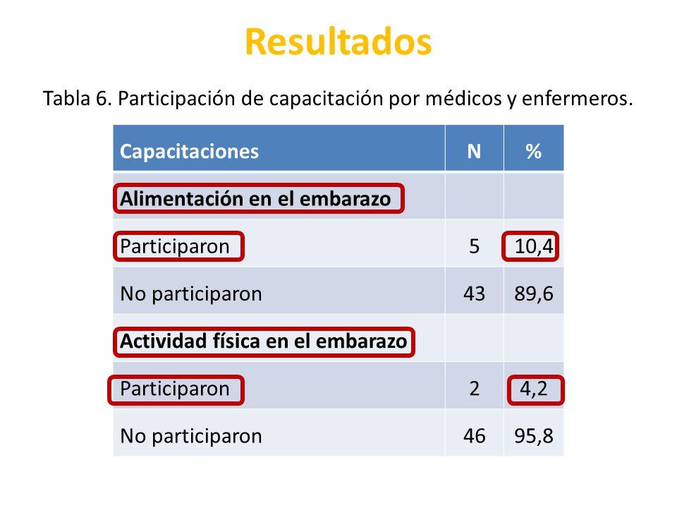 Resultados CapacitacionesN% Alimentación en el embarazo Participaron510,4 No participaron4389,6 Actividad física en el embarazo Participaron24,2 No pa