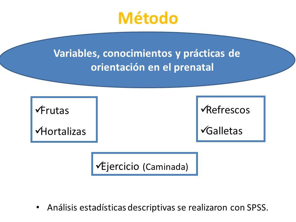 Método Variables, conocimientos y prácticas de orientación en el prenatal Análisis estadísticas descriptivas se realizaron con SPSS. Frutas Hortalizas