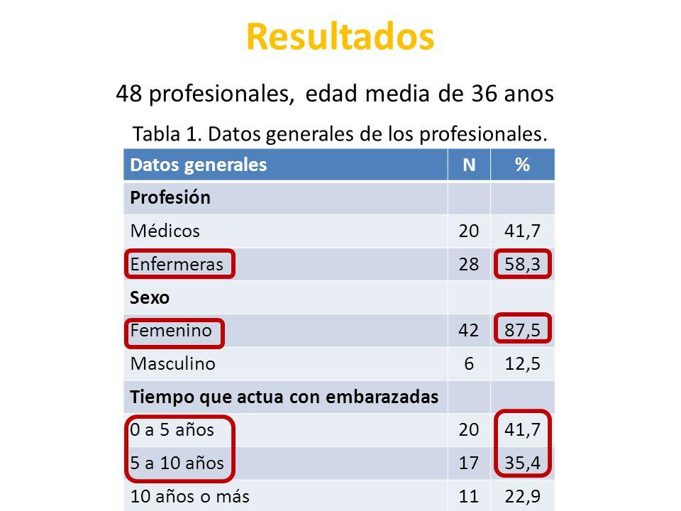 Resultados 48 profesionales, edad media de 36 anos Datos generalesN% Profesión Médicos2041,7 Enfermeras2858,3 Sexo Femenino4287,5 Masculino612,5 Tiemp