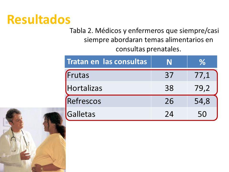 Resultados Tratan en las consultas N% Frutas3777,1 Hortalizas3879,2 Refrescos2654,8 Galletas2450 Tabla 2. Médicos y enfermeros que siempre/casi siempr